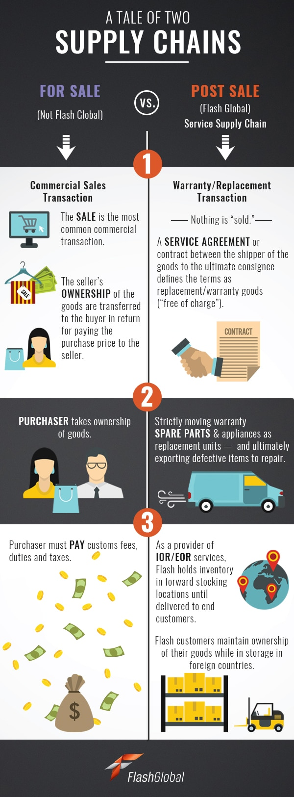 tale-of-two-supply-chains-infographic