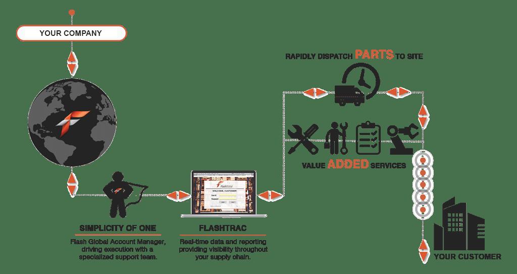service-supply-chain-process