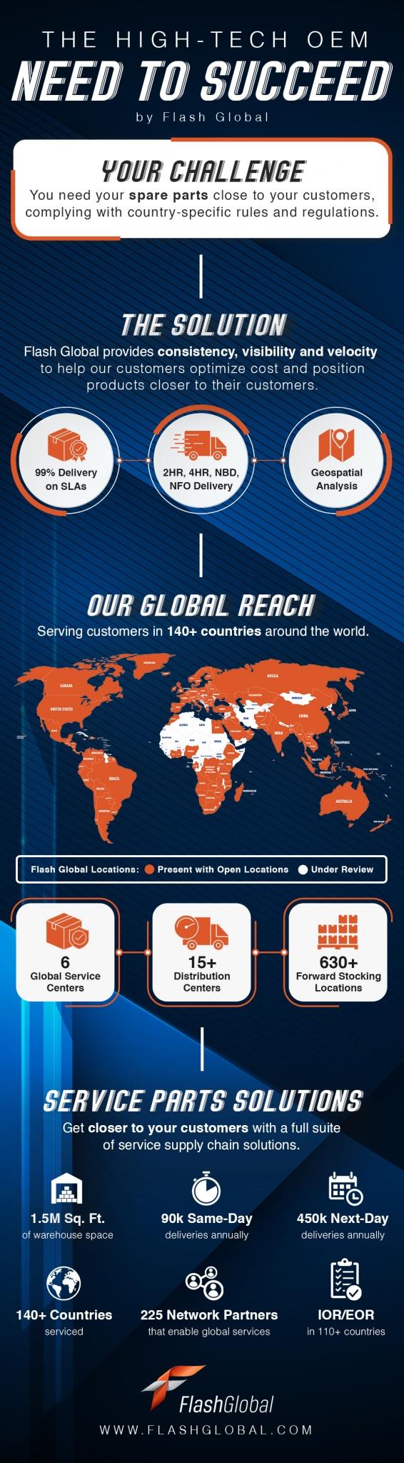 global-spare-parts-logistics-partner-infographic